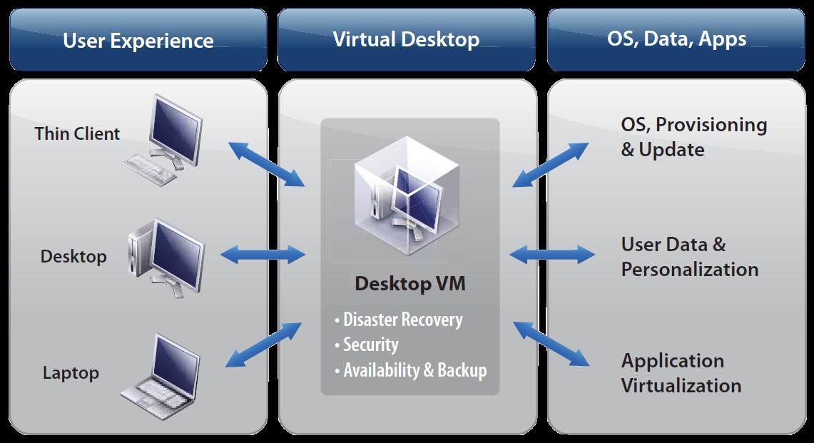 VDI_VMware