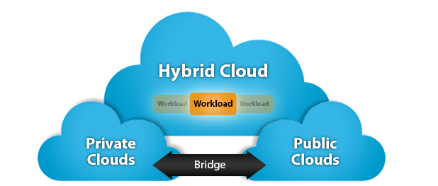 Unicus-Interactive-hybrid-cloud